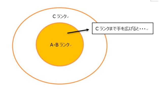 知識のドーナツ化1